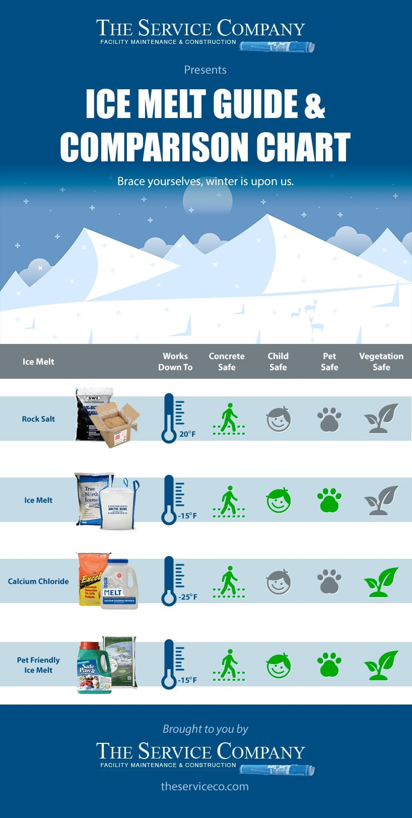 Ice Melt Guide and Comparison Chart